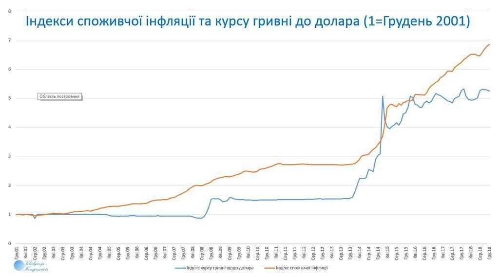 НБУ не удержит рост цен в 2019-м: экономист озвучил проблему
