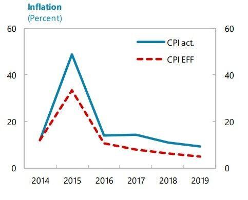 МВФ объяснил, что будет с ценами в Украине в 2019 году