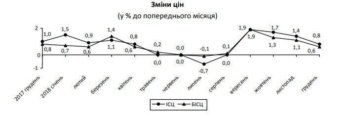 Лучший результат за 5 лет: в Украине инфляция упала ниже 10%