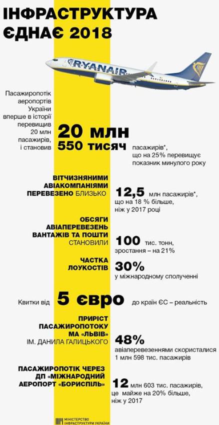 Пассажиропоток аэропортов Украины достиг исторического рекорда