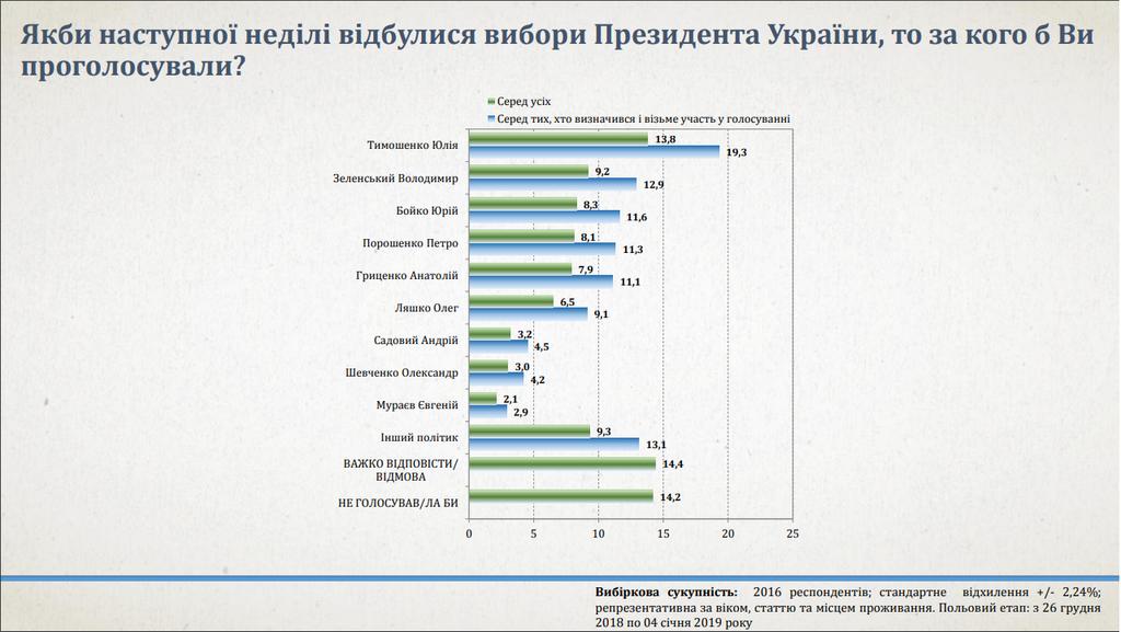 Тимошенко лидирует в президентском рейтинге – опрос Института анализа и прогнозирования