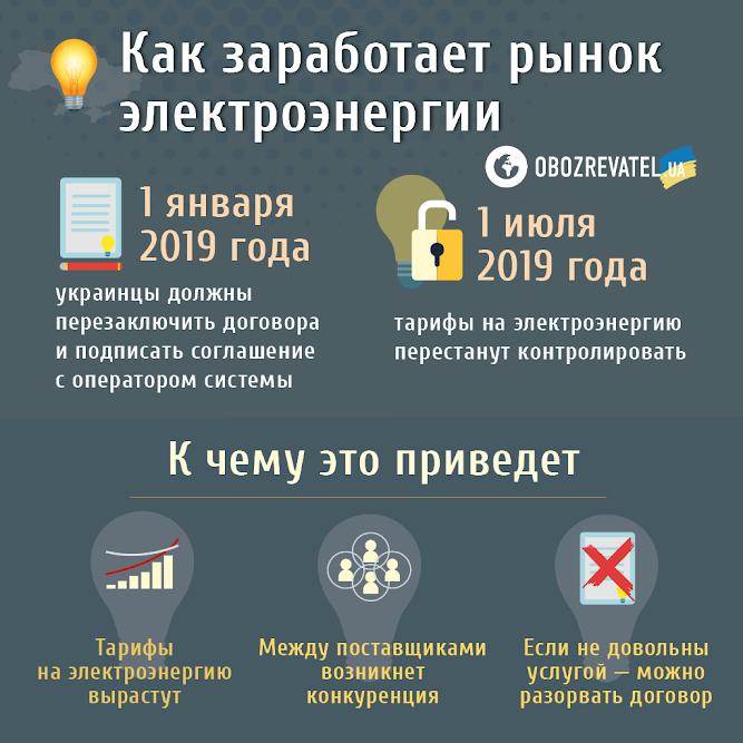 В Украине снизили тарифы на электричество: кого затронет