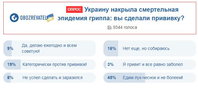 Без щеплень? Українці сказали, як рятуються від смертельної епідемії грипу