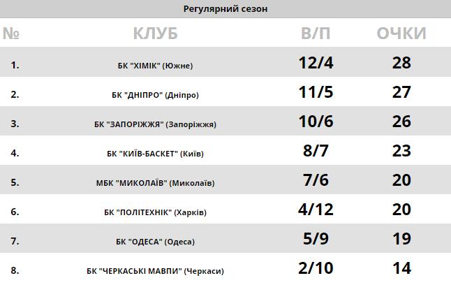 Драма в Харькове: результаты Суперлиги Пари-Матч 11 января