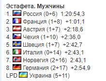 4-й этап КМ по биатлону: результаты и отчеты