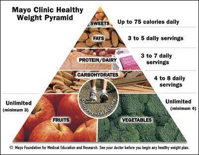 Дієта клініки Майо: що це таке і як її дотримуватися