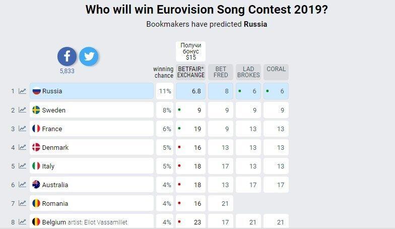 Евровиденье 2019 ставки букмекеров [PUNIQRANDLINE-(au-dating-names.txt) 50