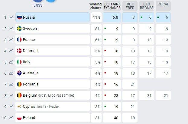 Євробачення-2019: названі перші ставки букмекерів