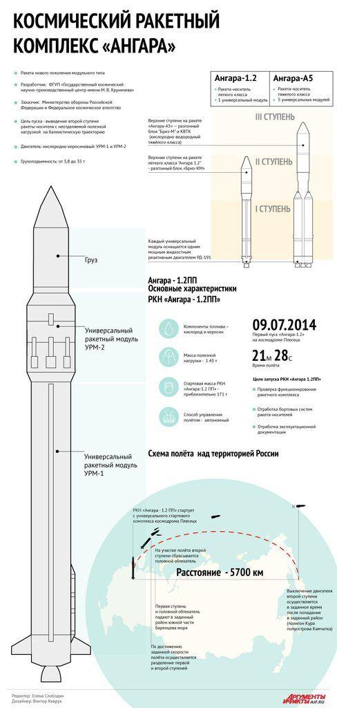 Какой ракету презентуют россияне