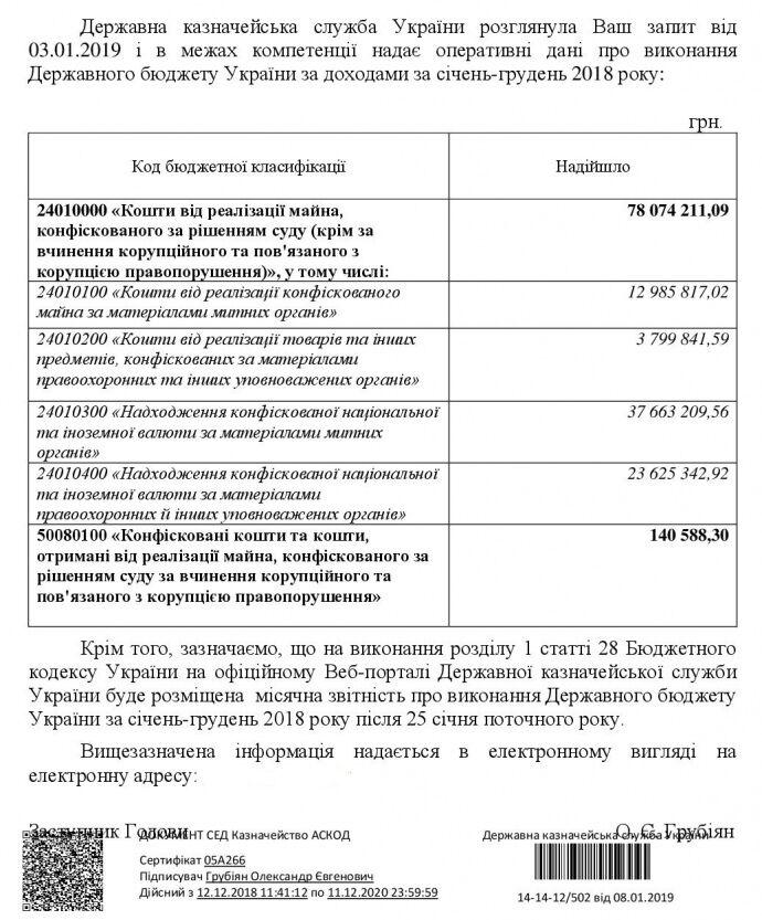 Украины получила ничтожные средства от борьбы с коррупцией