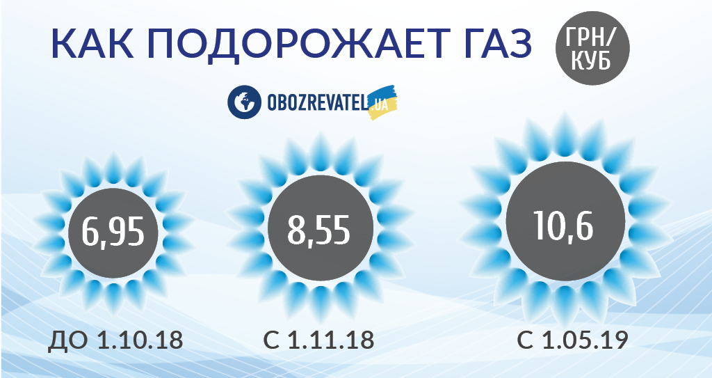 Україна втратила мільярди через газову залежність