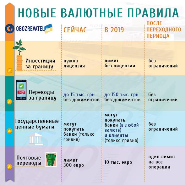 Опалення по-новому і зміцнення гривні: що чекає українців у лютому