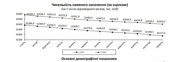 Население вымирает: опубликованы шокирующие данные о демографии в Украине
