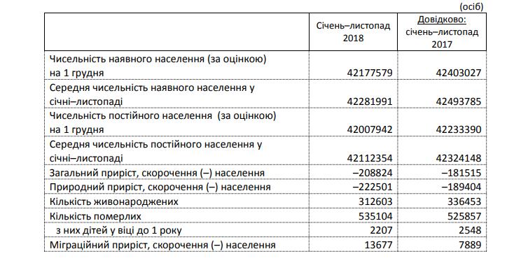 Опубліковані шокуючі дані про демографію в Україні