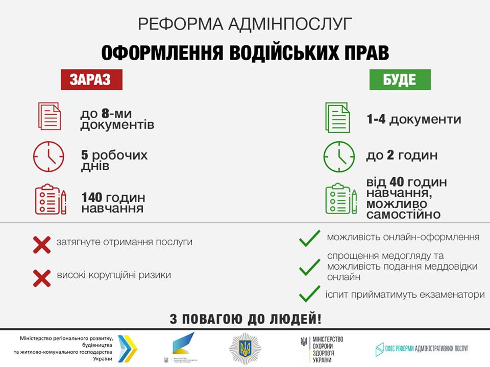 Як в Україні змінюють правила видачі водійських прав