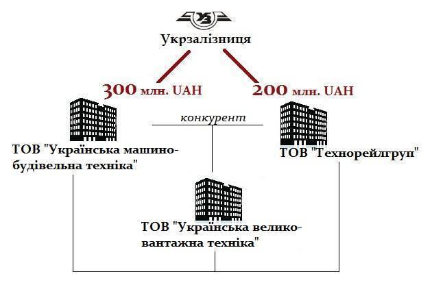 """Укрзалізницю"" уличили в хитрой коррупционной схеме"