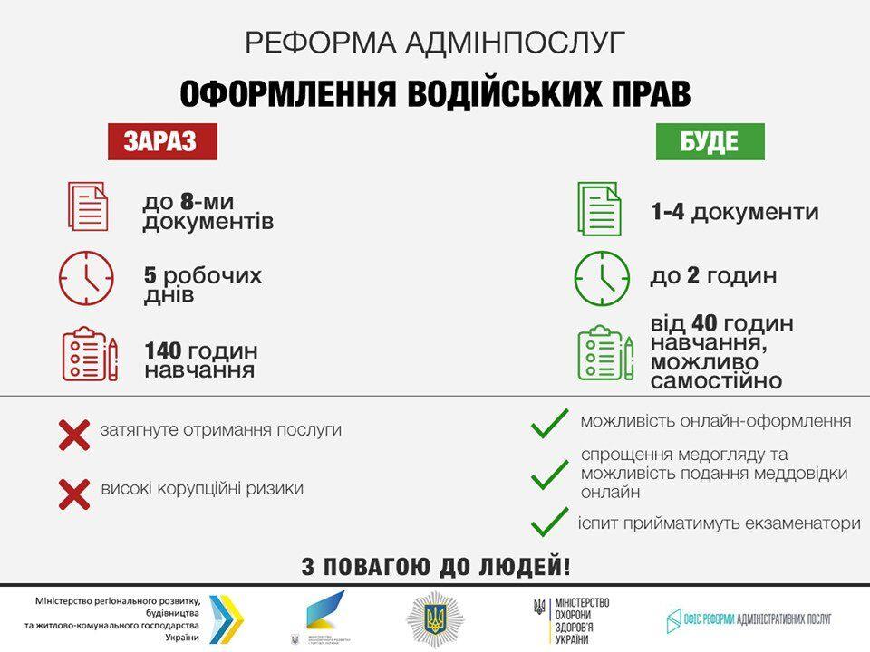 В Україні змінять правила отримання прав