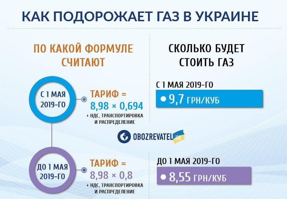 Як українців ошукали з платіжками на газ: схема