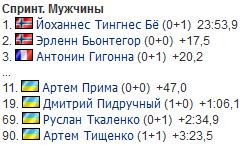 Спринт КМ по биатлону: результаты украинцев