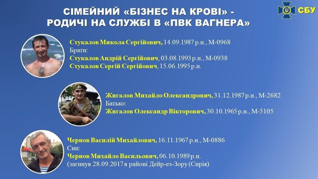 СБУ рассекретила списки тайного отряда Путина