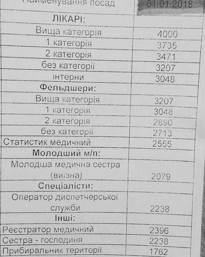 Зарплати лікарів