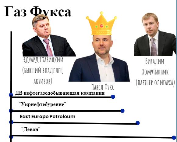 Россия руками Фукса захватывает газовый рынок: украинские власти содействуют