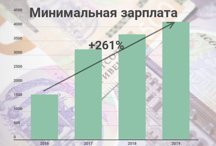 Повышение минимальной зарплаты в 2019 году