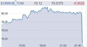 Рубль резко рухнул: в России валюта пробила новую отметку