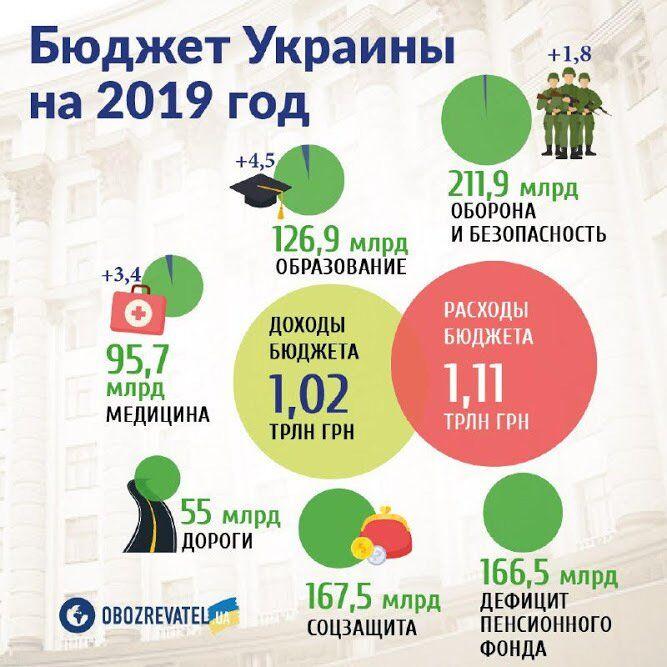 Украина закончила 2018 год с дефицитом бюджета