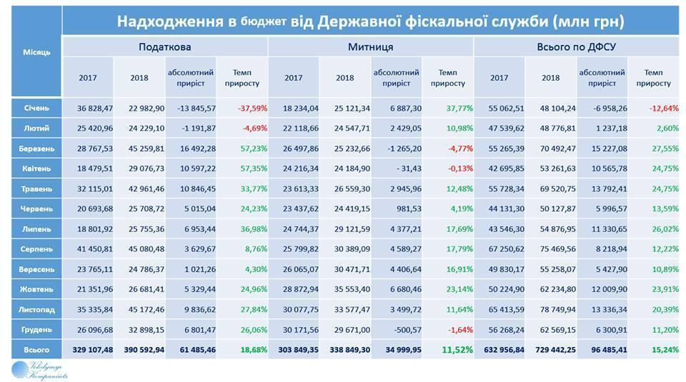 Поступления в Госбюджет побили рекорд: итоги за декабрь и 2018 год