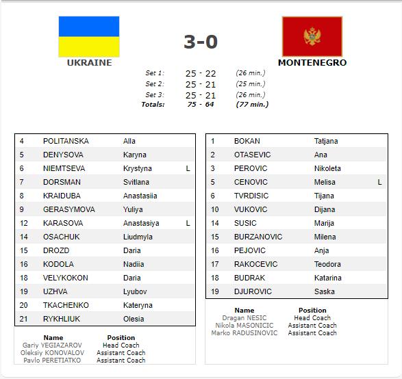 Українки пробилися на чемпіонат Європи-2019 з волейболу
