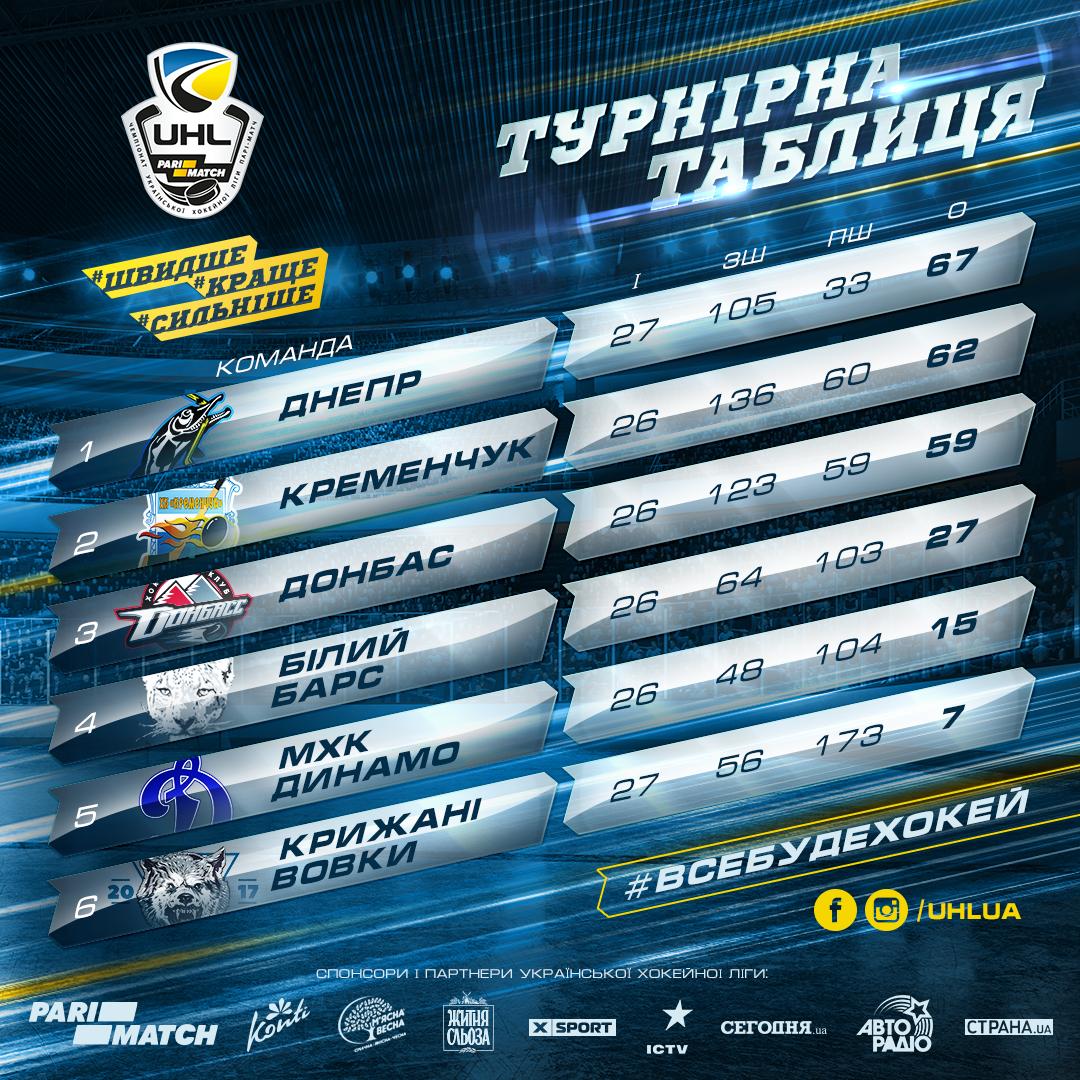 Обзор 27-го тура Украинской хоккейной лиги-Пари-Матч