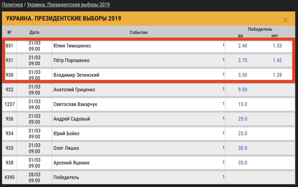 Букмекеры повысили ставки на победу Зеленского на выборах президента