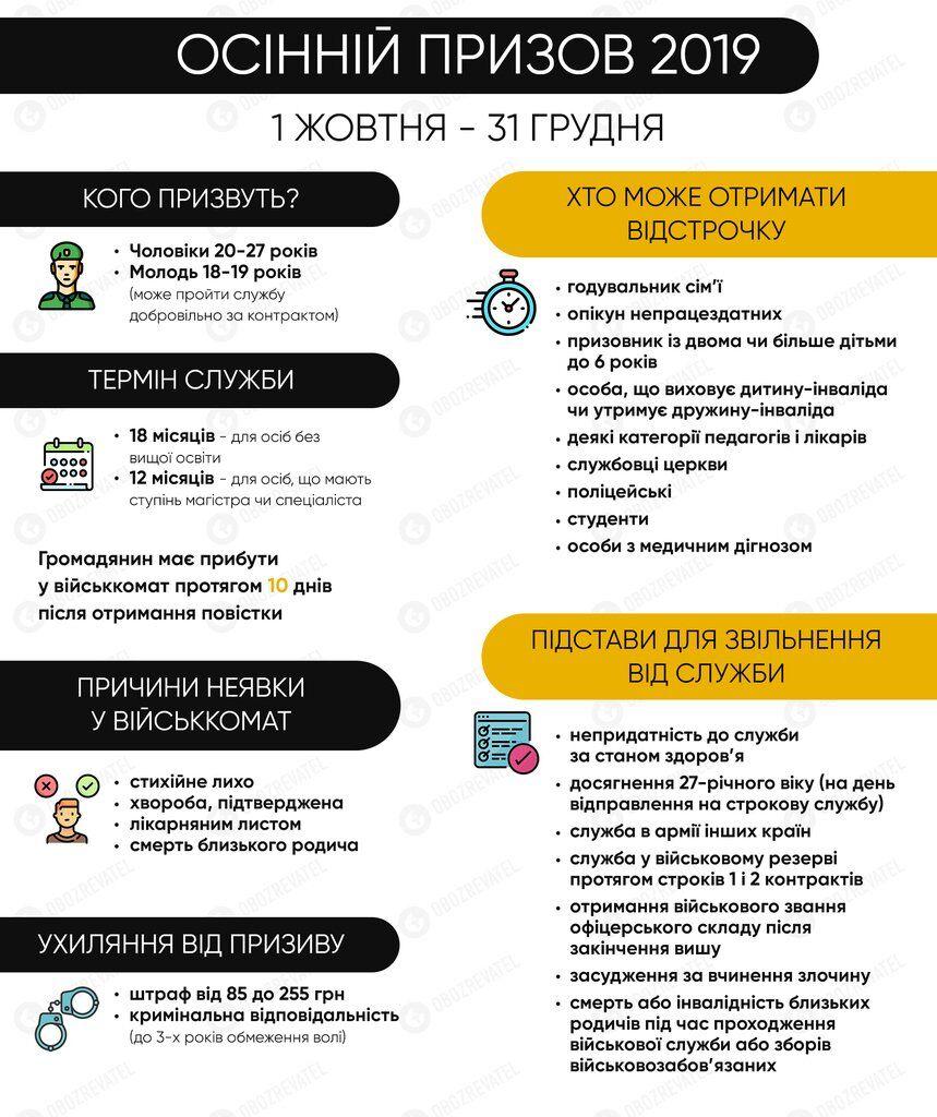 В Украине стартовал осенний призыв-2019: что нужно знать