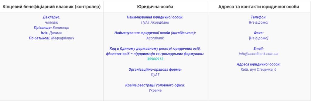 Декларація Маркарової за 2018 рік