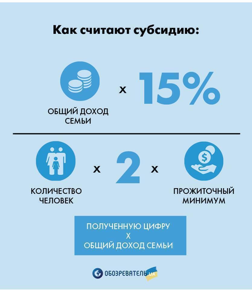 Как считают субсидии в Украине