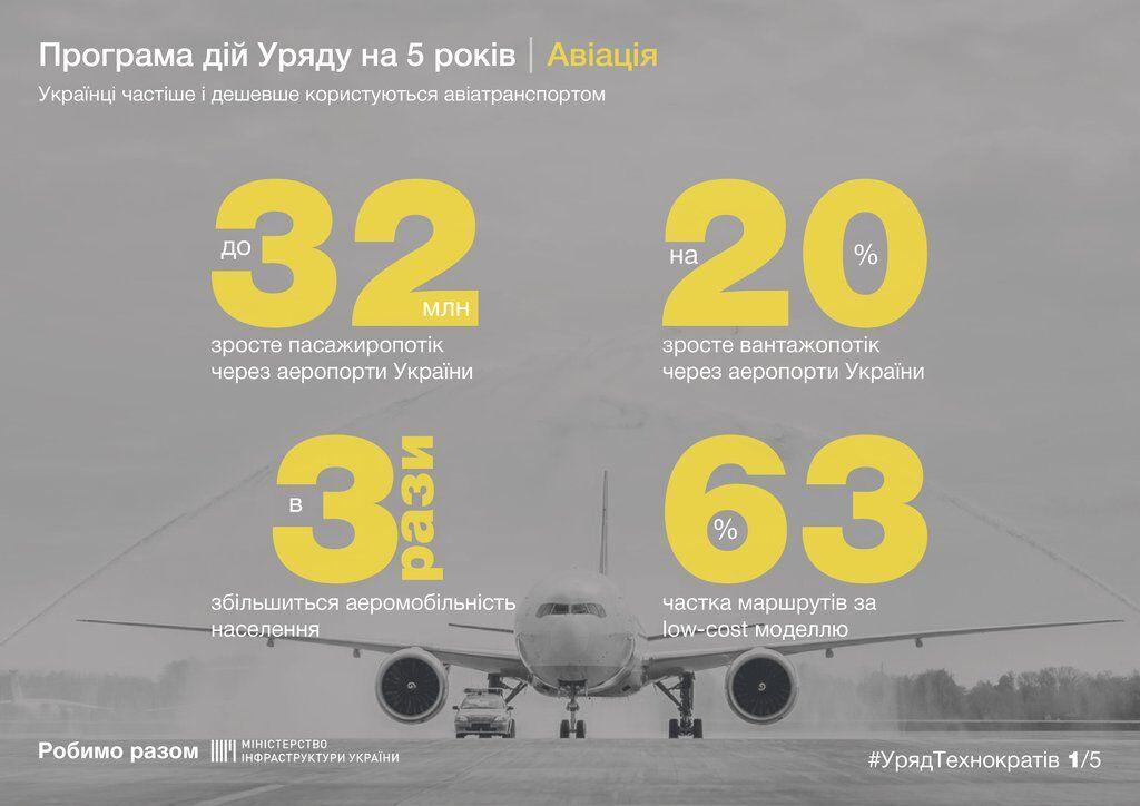 Втричі більше українців користуватимуться авіаперевезеннями