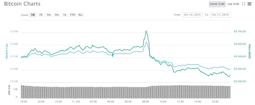 Как падал курс биткоина