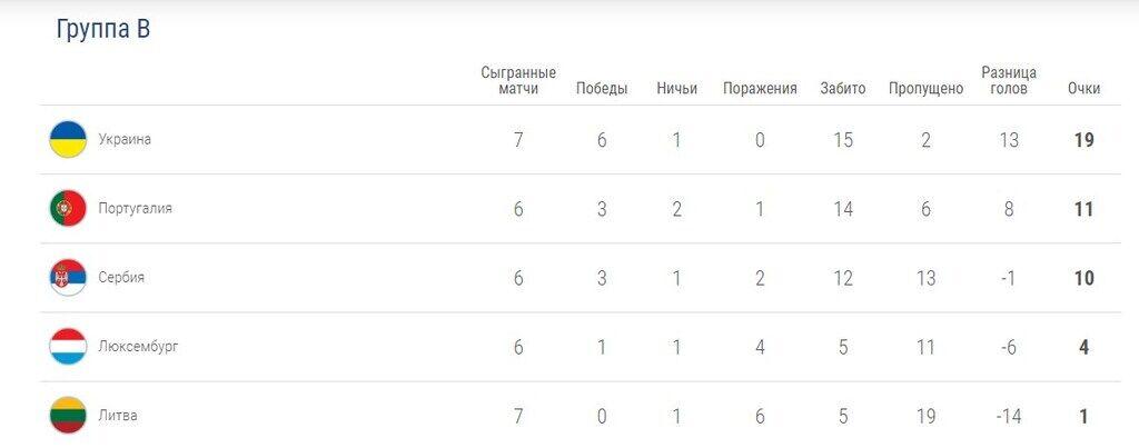 Украина – Португалия – 2-1: онлайн-трансляция матча отбора Евро-2020