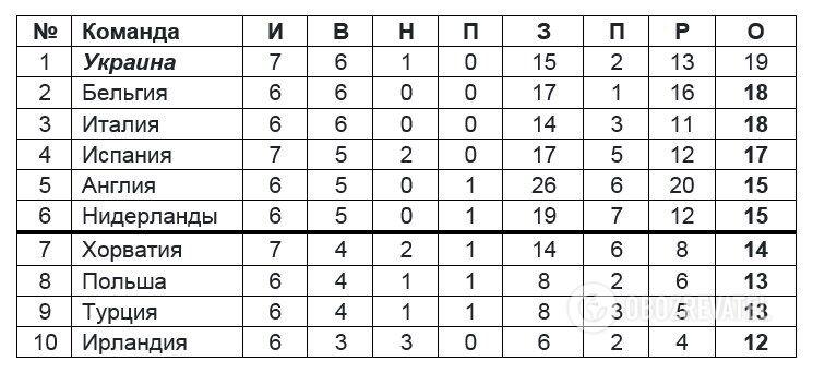 Україна зіграє з Німеччиною: чого чекати від жеребкування Євро-2020
