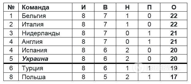 Прогнозований розклад рейтингу переможців груп без урахування Хорватії та Ірландії, які вже не можуть наздогнати Україну