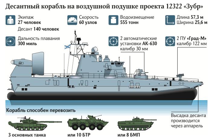 """Россия собралась """"закупорить"""" Черное море"""