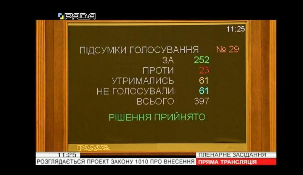 """Народные депутаты поддержали законопроект о """"гонорарах"""" за разоблачения взяточников"""