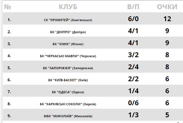Суперлига Пари-Матч: победа чемпиона и мегатриллер в Одессе