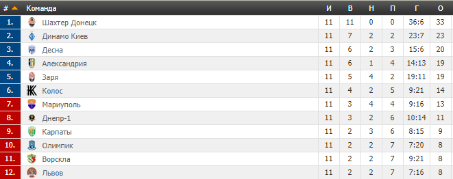 11-й тур УПЛ: результаты, обзоры, таблица