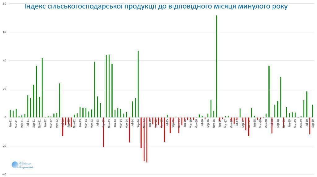 """""""Приріст у обсягах"""": в Україні розповіли про прорив із економікою"""
