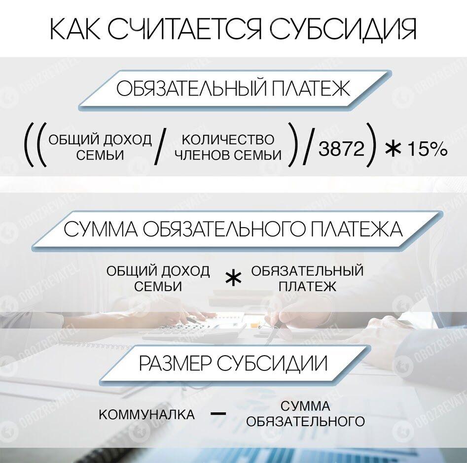 В Украине ввели жесткое правило для субсидиантов