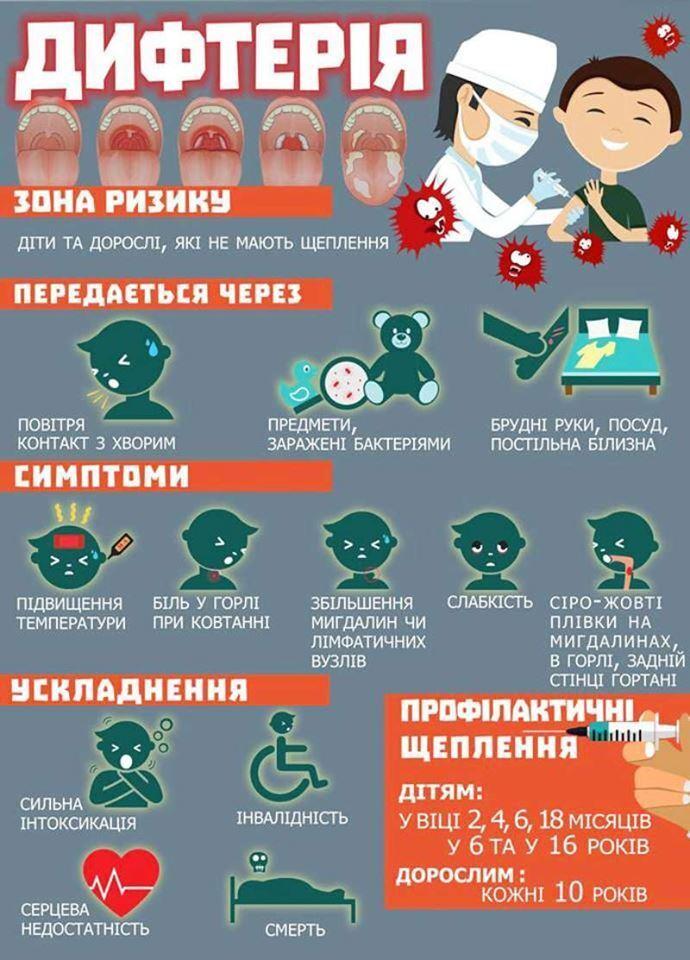 Сыворотки нет: чем грозит Украинский вспышка дифтерии