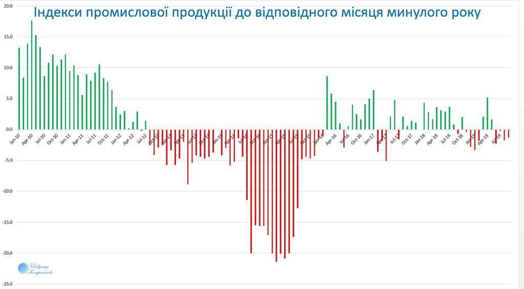 """Прирост 0%: в Украине """"обвалилась"""" промышленность"""