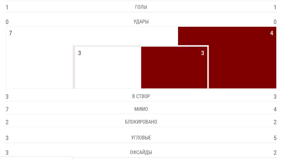 """""""Динамо"""" – """"Копенгаген"""" – 1-1: онлайн-трансляція матчу ЛЄ"""